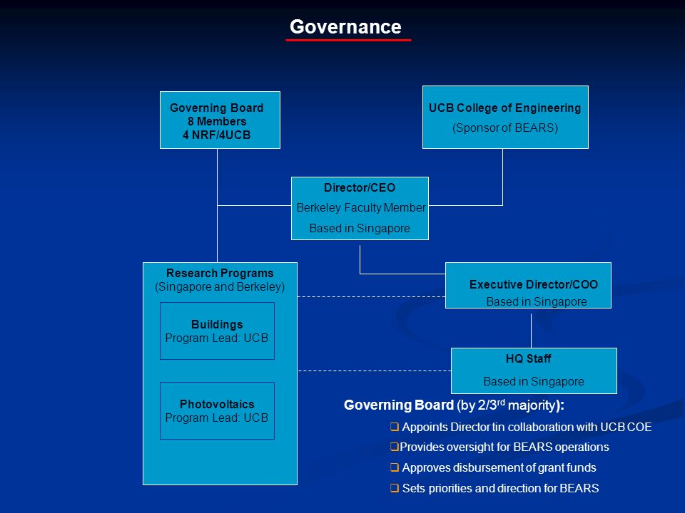 Governance Governing Board 8 Members 4 NRF/4UCB Research Programs (Singapore and Berkeley) Buildings Program Lead: UCB Photovoltaics Program Lead: UCB