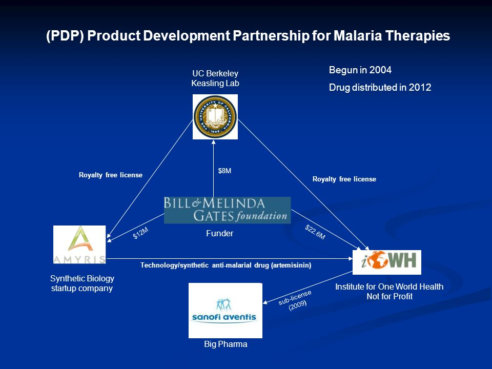 (PDP) Product Development Partnership for Malaria Therapies UC Berkeley Keasling Lab Synthetic Biology startup company Institute for One World Health Not for Profit Funder Big Pharma Royalty free license Technology/synthetic anti-malarial drug (artemisinin) $8M $12M $22.6M sub-license (2009) Begun in 2004 Drug distributed in 2012