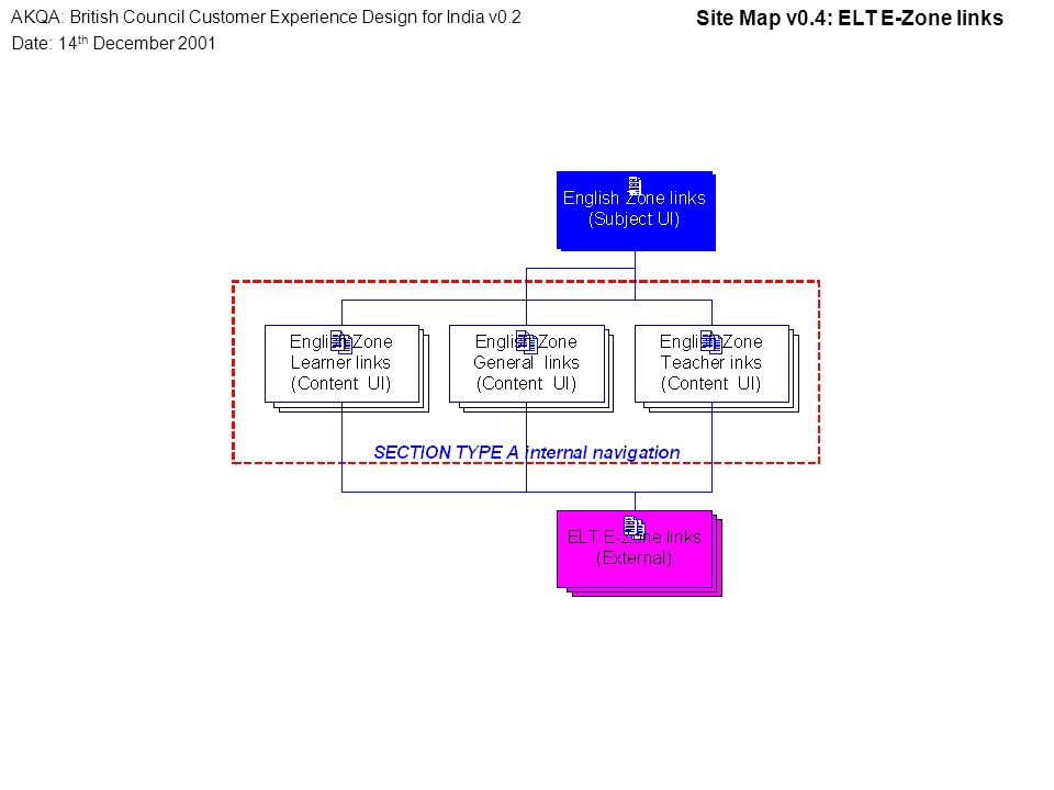 Date: 14 th December 2001 AKQA: British Council Customer Experience Design for India v0.2 Site Map v0.4: ELT E-Zone links