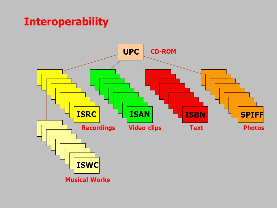 Interoperability UPC ISRCISAN ISBNSPIFF ISWC Recordings Video clips Text Photos Musical Works CD-ROM