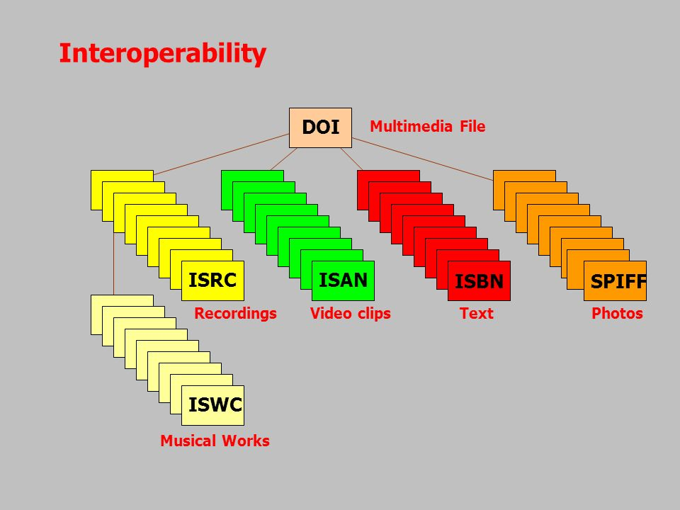 Interoperability DOI ISRCISAN ISBNSPIFF ISWC Recordings Video clips Text Photos Musical Works Multimedia File