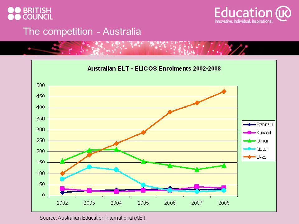 The competition - Australia Source: Australian Education International (AEI)