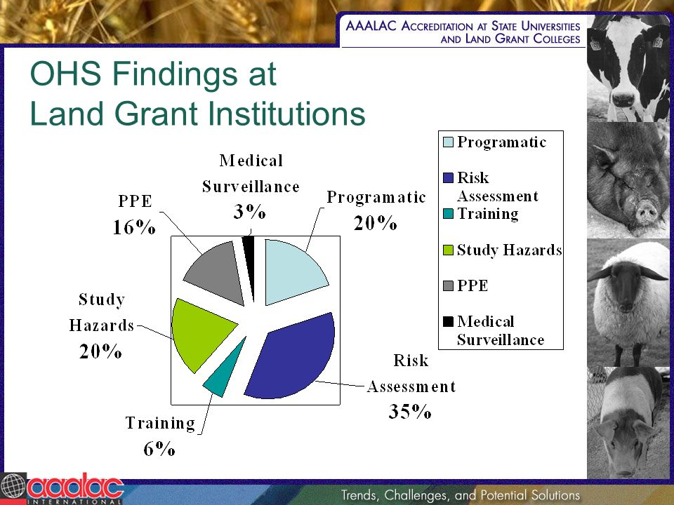 OHS Findings at Land Grant Institutions