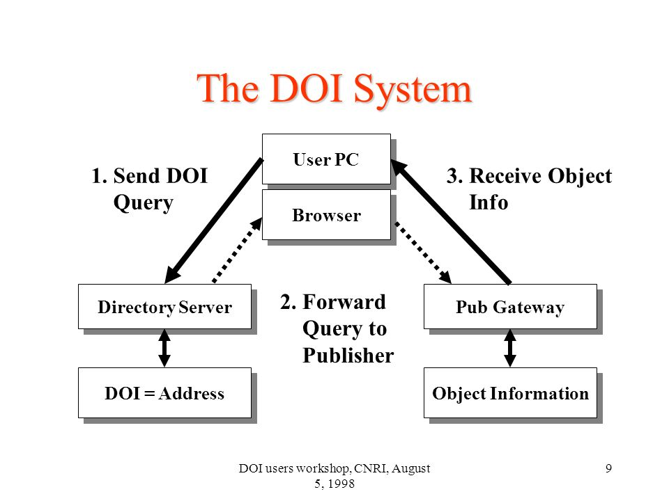 DOI users workshop, CNRI, August 5, 1998 9 Directory Server DOI = Address The DOI System Pub Gateway Object Information 1. Send DOI Query 2. Forward Q