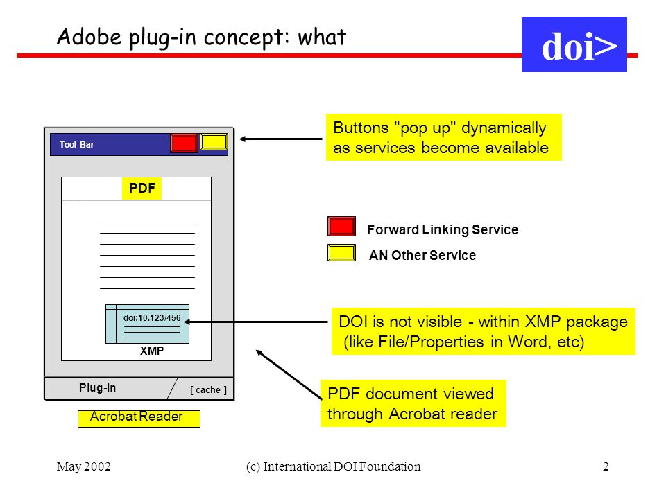 May 2002(c) International DOI Foundation2 PDF Tool Bar Plug-In [ cache ] XMP doi:10.123/456 Acrobat Reader Forward Linking Service AN Other Service DOI is not visible - within XMP package (like File/Properties in Word, etc) Buttons pop up dynamically as services become available Adobe plug-in concept: what PDF document viewed through Acrobat reader doi>