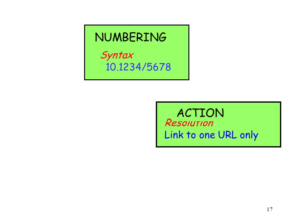 17 Syntax /5678 NUMBERING Resolution Link to one URL only ACTION