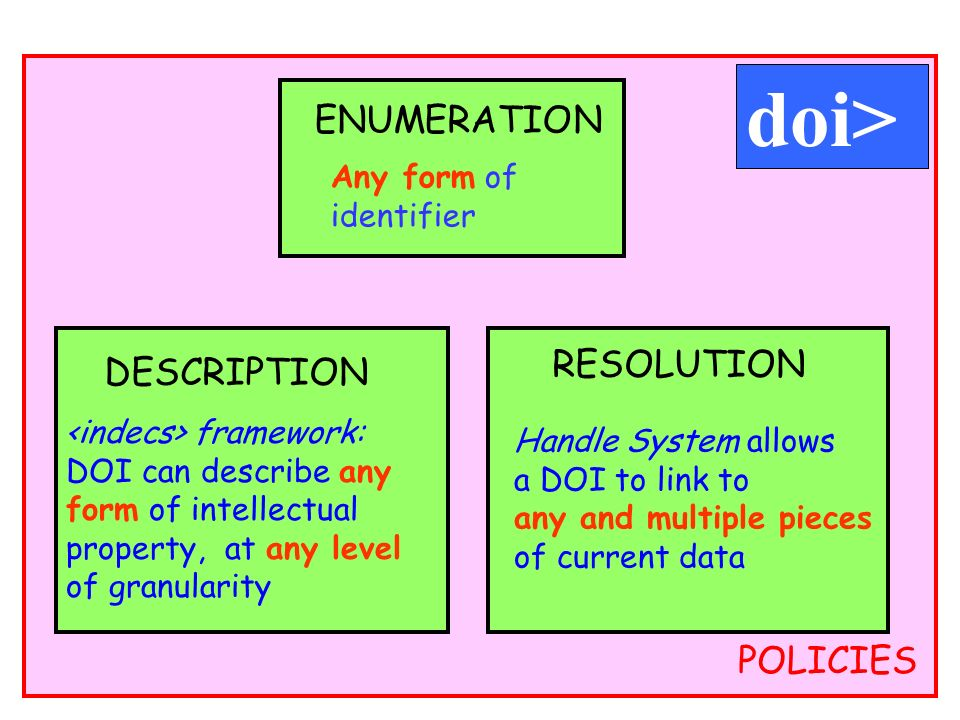 18 POLICIES Any form of identifier ENUMERATION DESCRIPTION framework: DOI can describe any form of intellectual property, at any level of granularity RESOLUTION Handle System allows a DOI to link to any and multiple pieces of current data doi>