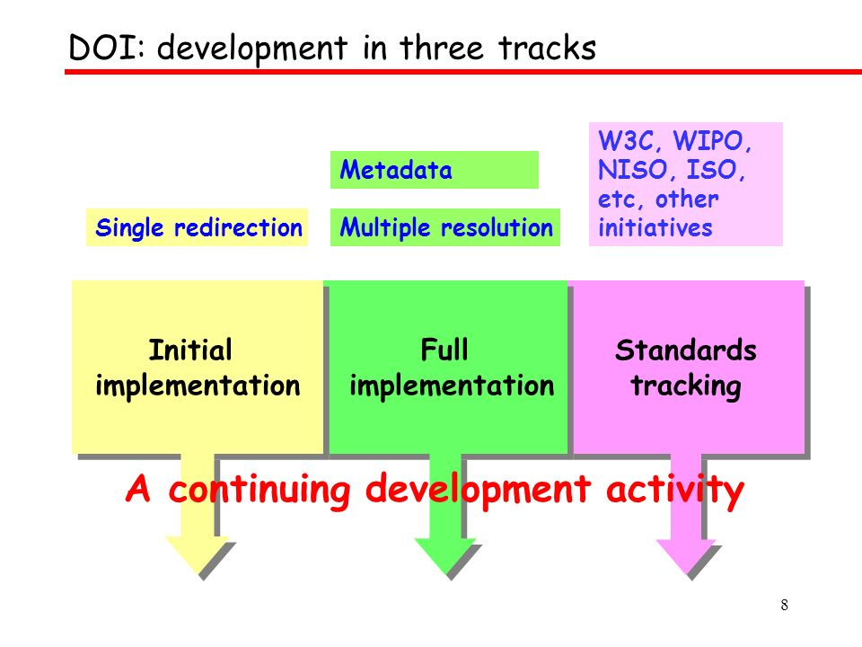 8 Standards tracking Standards tracking Full implementation Full implementation Initial implementation Initial implementation Single redirection Metadata W3C, WIPO, NISO, ISO, etc, other initiatives Multiple resolution A continuing development activity DOI: development in three tracks