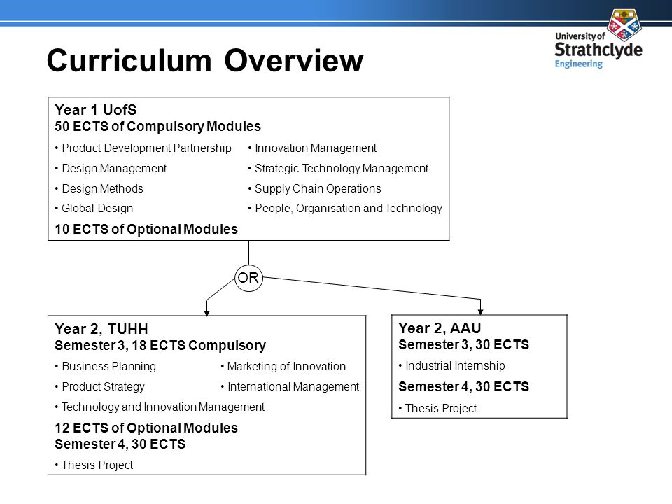 Curriculum Overview Year 1 UofS 50 ECTS of Compulsory Modules Product Development Partnership Innovation Management Design Management Strategic Technology Management Design Methods Supply Chain Operations Global Design People, Organisation and Technology 10 ECTS of Optional Modules Year 2, TUHH Semester 3, 18 ECTS Compulsory Business Planning Marketing of Innovation Product Strategy International Management Technology and Innovation Management 12 ECTS of Optional Modules Semester 4, 30 ECTS Thesis Project Year 2, AAU Semester 3, 30 ECTS Industrial Internship Semester 4, 30 ECTS Thesis Project OR