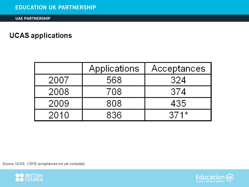 UCAS applications Source: UCAS, (*2010 acceptances not yet complete)