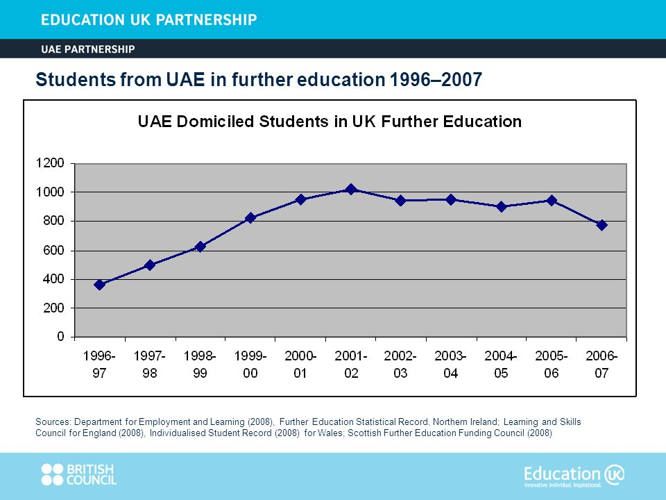 Students from UAE in further education 1996–2007 Sources: Department for Employment and Learning (2008), Further Education Statistical Record, Norther