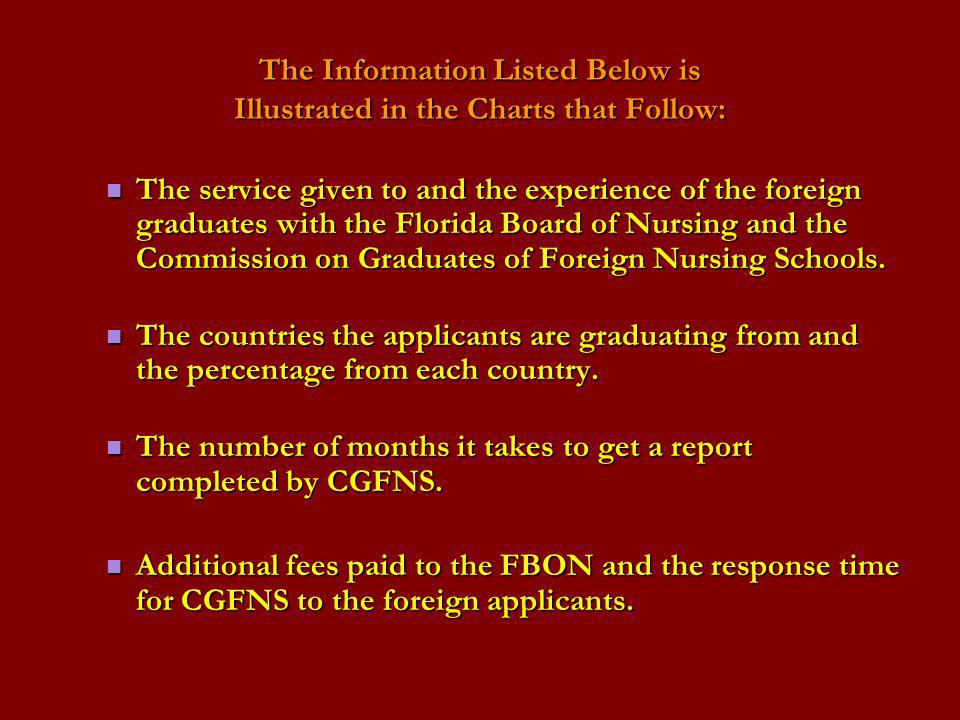 The Information Listed Below is Illustrated in the Charts that Follow: The service given to and the experience of the foreign graduates with the Flori