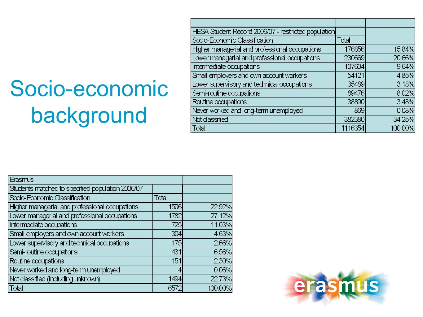 Socio-economic background