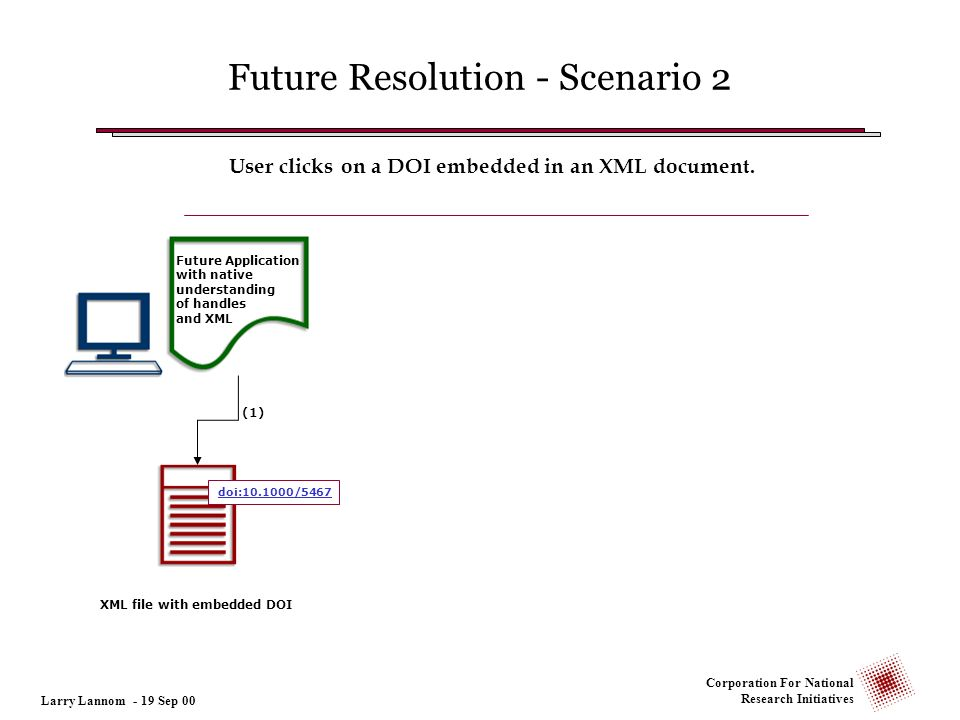 Corporation For National Research Initiatives (1) XML file with embedded DOI User clicks on a DOI embedded in an XML document. Future Application with