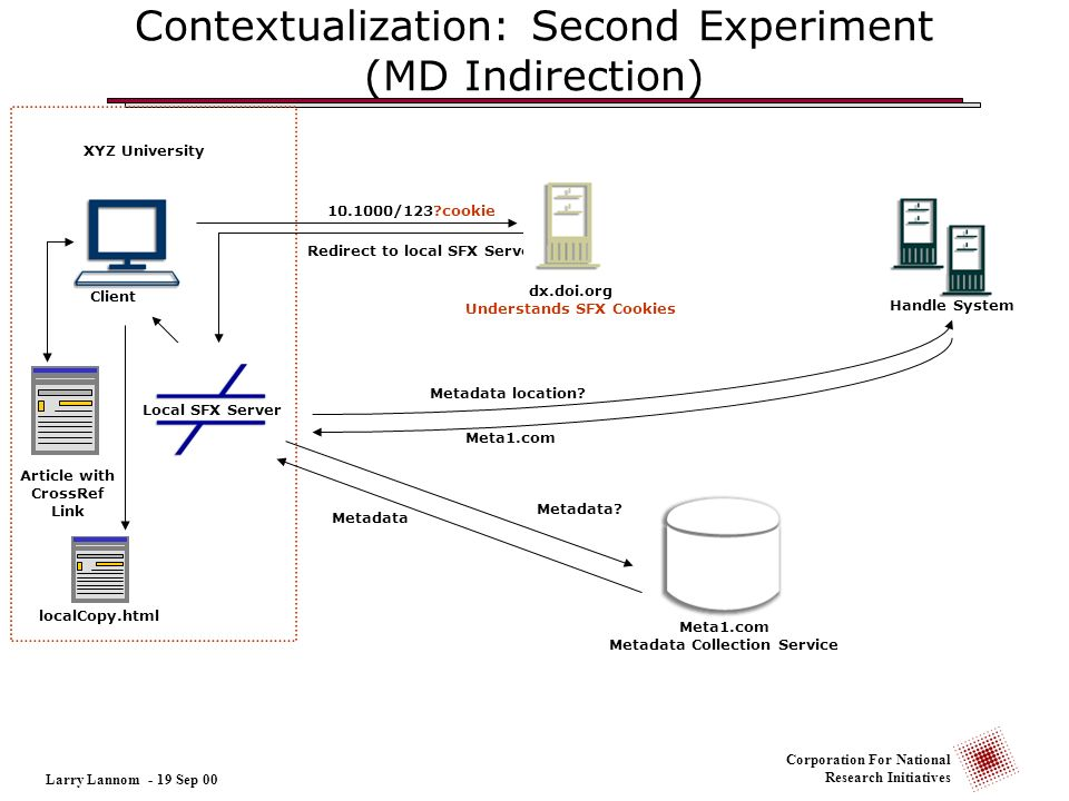Corporation For National Research Initiatives Contextualization: Second Experiment (MD Indirection) Larry Lannom - 19 Sep 00 10.1000/123?cookie Redire