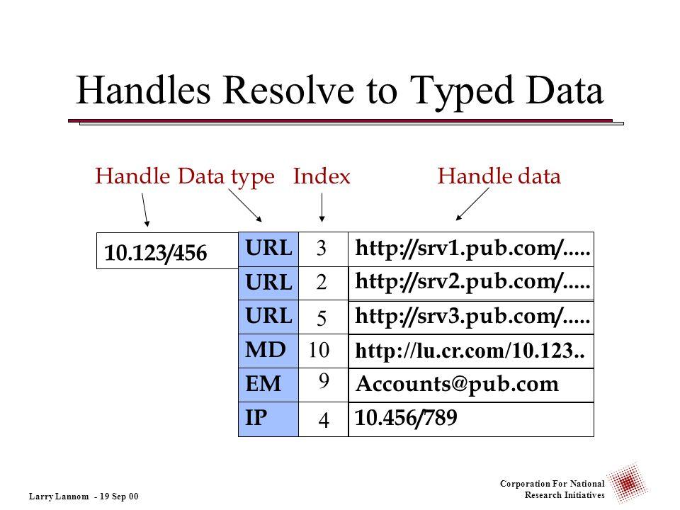 Corporation For National Research Initiatives 3 Handle dataHandleData type Index Handles Resolve to Typed Data 10.123/456 URLhttp://srv1.pub.com/.....