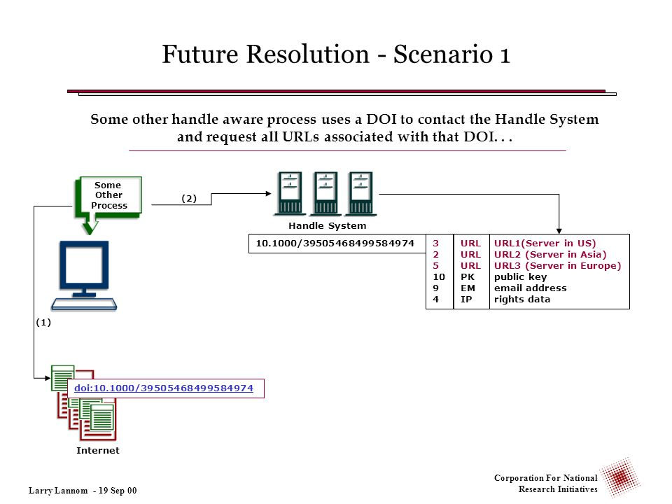 Corporation For National Research Initiatives Some Other Process Future Resolution - Scenario 1 (1) Handle System (2) 3 2 5 10 9 4 10.1000/39505468499