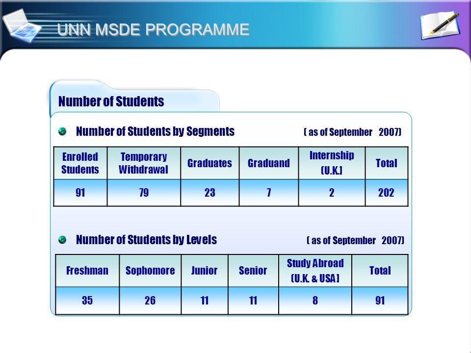 Number of Students Enrolled Students Temporary Withdrawal GraduatesGraduand Internship (U.K.] Total 91792372202 Number of Students by Levels ( as of S