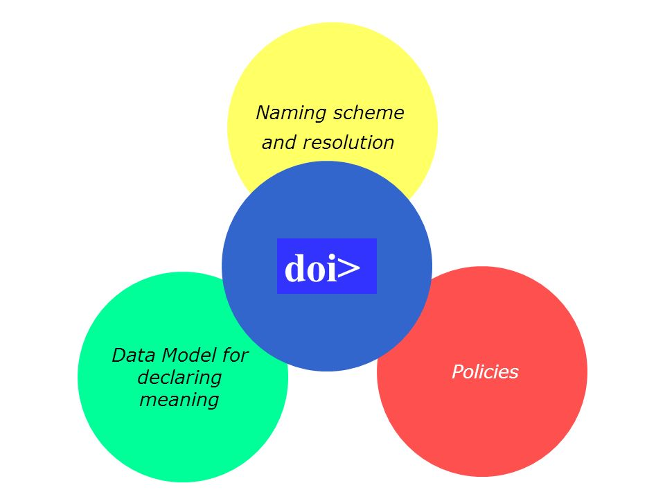 Data Model for declaring meaning Naming scheme and resolution Policies doi>