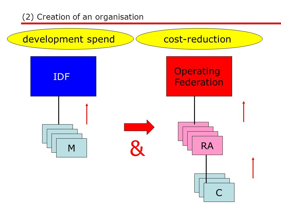 (2) Creation of an organisation IDF M & cost-reductiondevelopment spend Operating Federation RA C