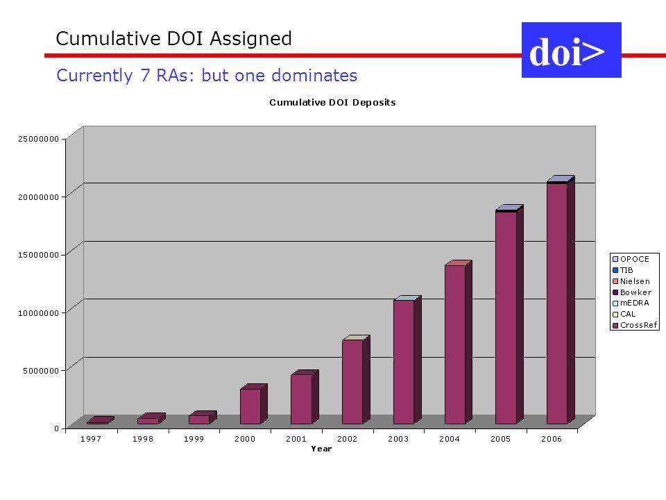 Cumulative DOI Assigned Currently 7 RAs: but one dominates doi>