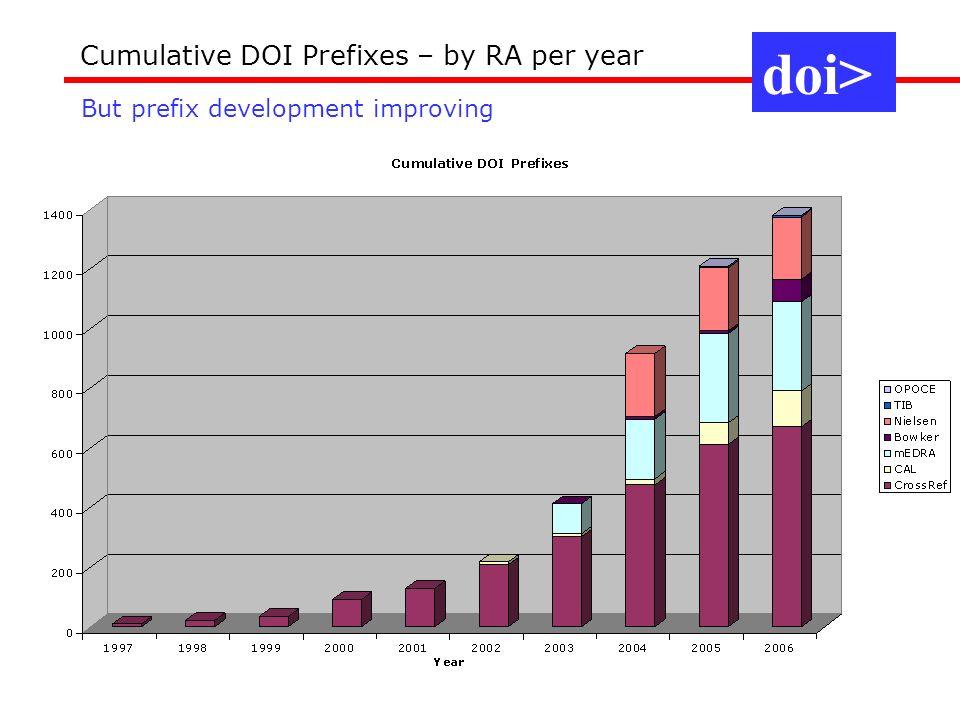 Cumulative DOI Prefixes – by RA per year doi> But prefix development improving