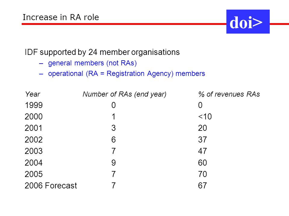 IDF supported by 24 member organisations –general members (not RAs) –operational (RA = Registration Agency) members Year Number of RAs (end year) % of