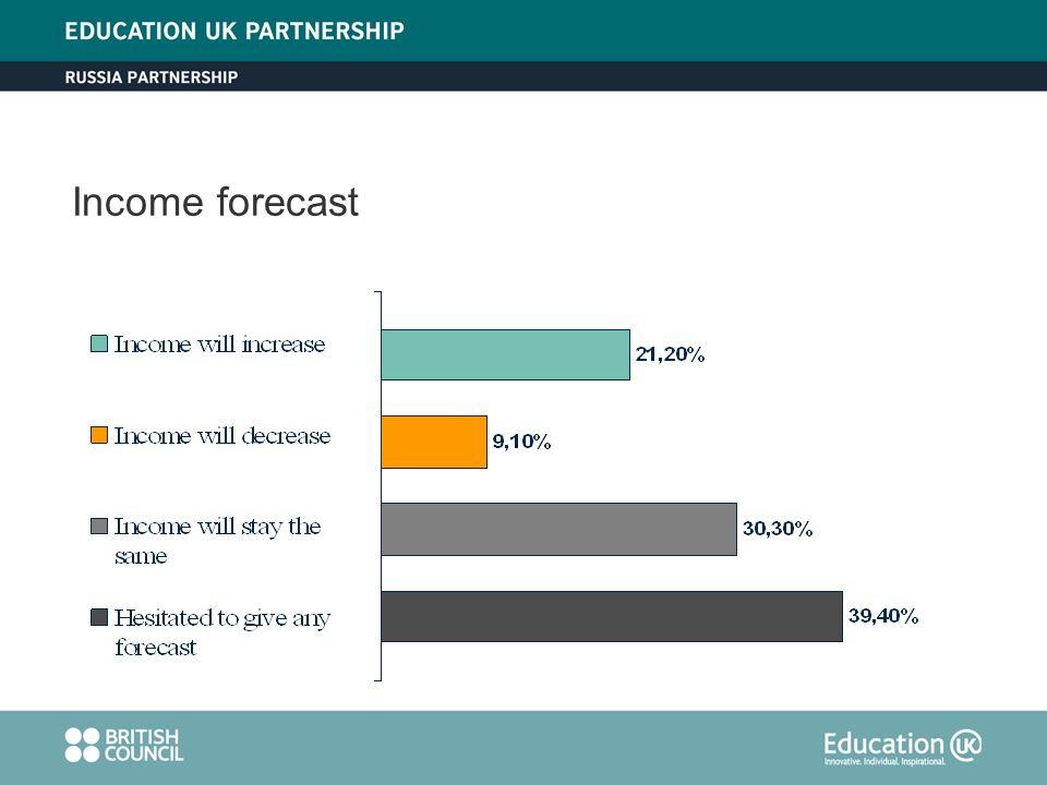 Income forecast