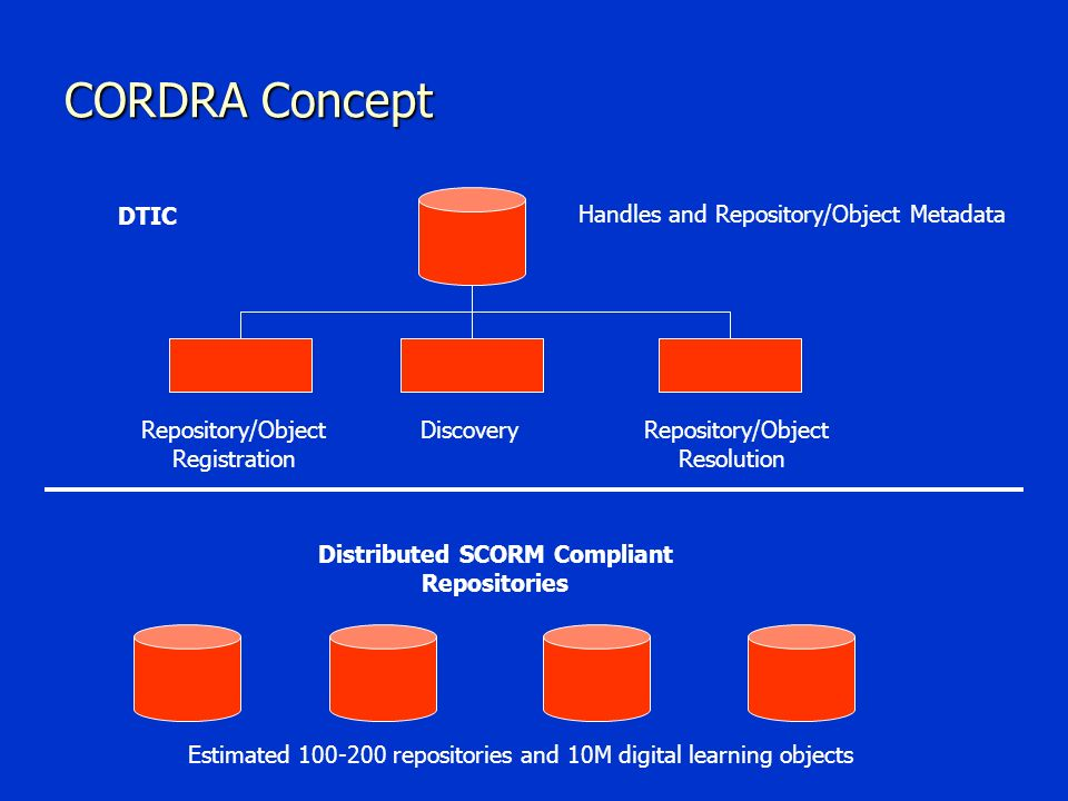 CORDRA Concept Handles and Repository/Object Metadata Repository/Object Registration DiscoveryRepository/Object Resolution Distributed SCORM Compliant