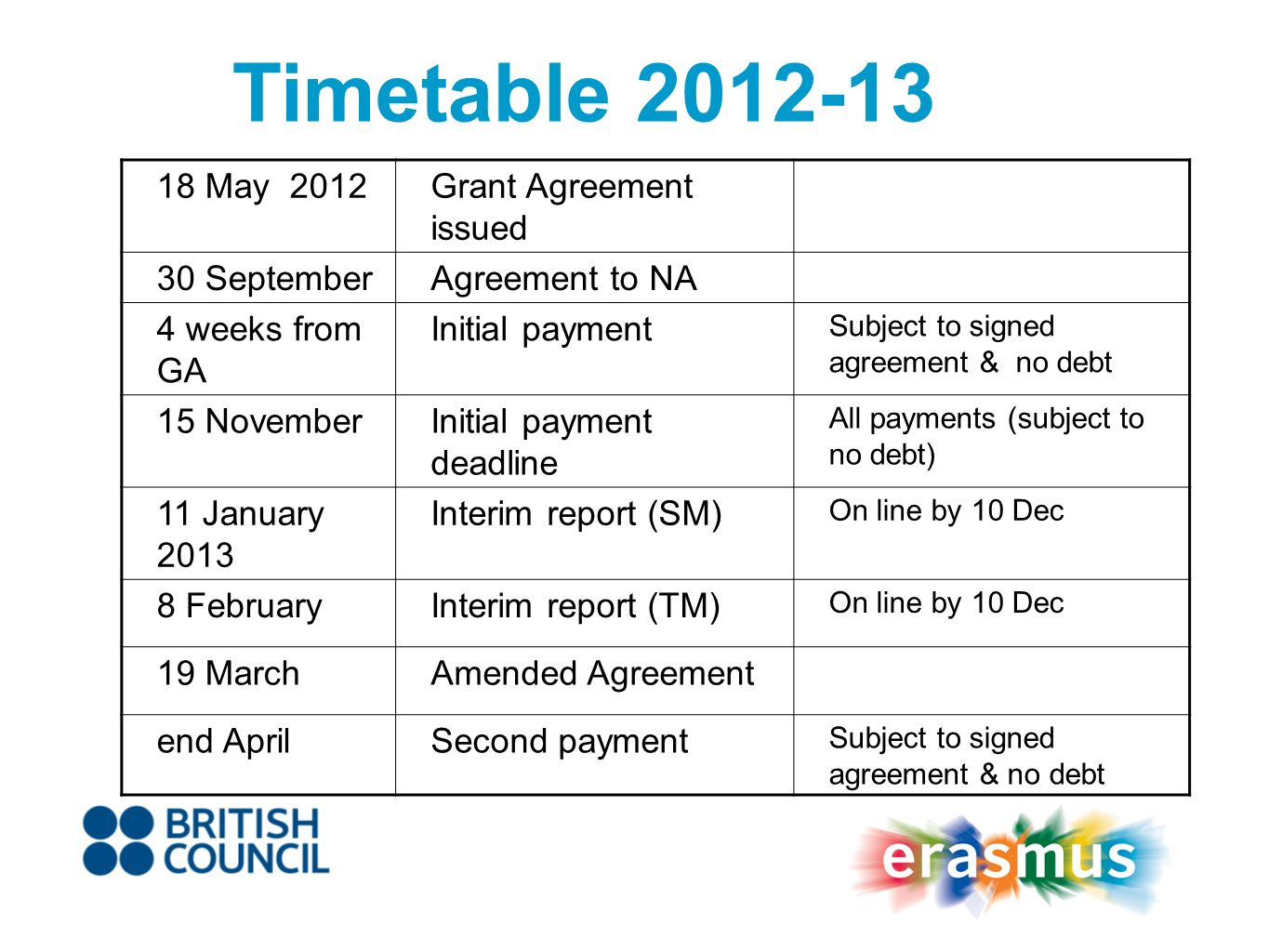 Timetable 2012-13 18 May 2012Grant Agreement issued 30 SeptemberAgreement to NA 4 weeks from GA Initial payment Subject to signed agreement & no debt 15 NovemberInitial payment deadline All payments (subject to no debt) 11 January 2013 Interim report (SM) On line by 10 Dec 8 FebruaryInterim report (TM) On line by 10 Dec 19 MarchAmended Agreement end AprilSecond payment Subject to signed agreement & no debt