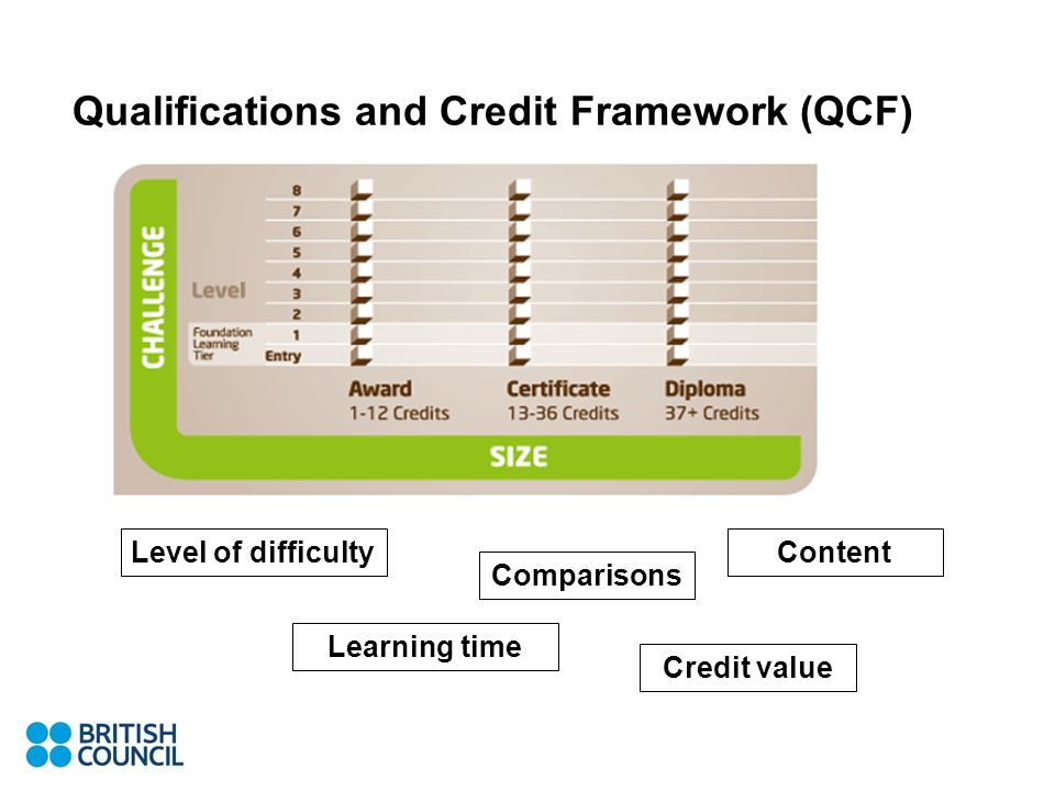 Qualifications and Credit Framework (QCF) Level of difficulty Learning time Comparisons Credit value Content