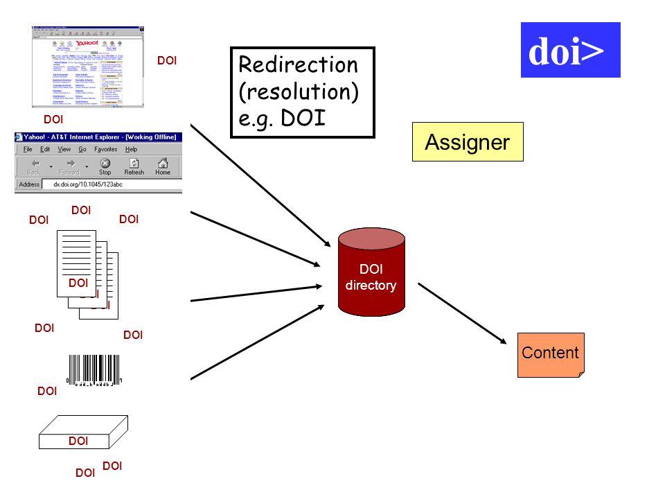 DOI directory URL Content Assigner DOI directory DOI directory DOI doi> Redirection (resolution) e.g. DOI