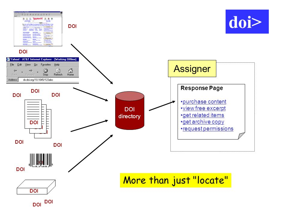 Assigner Content DOI directory DOI Response Page purchase content view free excerpt get related items get archive copy request permissions Assigner do