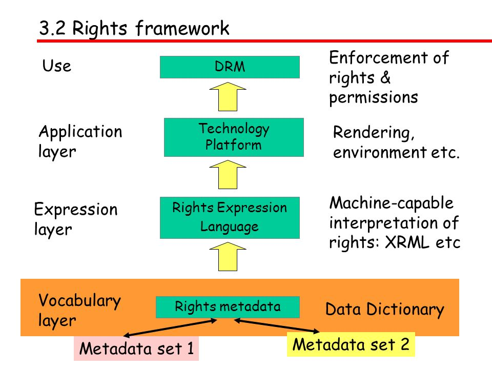 Vocabulary layer Rights metadata Data Dictionary Use Enforcement of rights & permissions DRM Expression layer Rights Expression Language Machine-capab