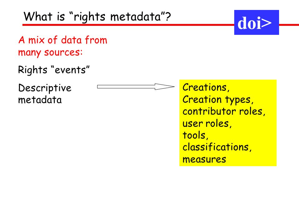 A mix of data from many sources: Rights events Descriptive metadata Creations, Creation types, contributor roles, user roles, tools, classifications,