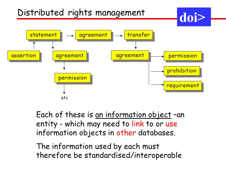 agreement transfer statement agreement permission prohibition permission assertion agreement requirement etc Each of these is an information object –a