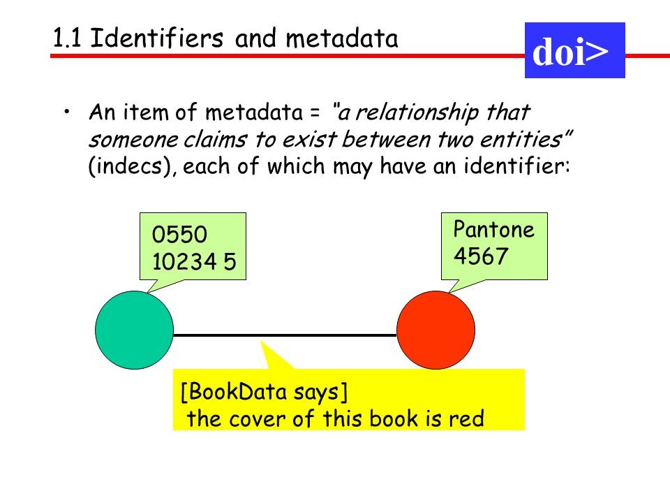 An item of metadata = a relationship that someone claims to exist between two entities (indecs), each of which may have an identifier: 1.1 Identifiers