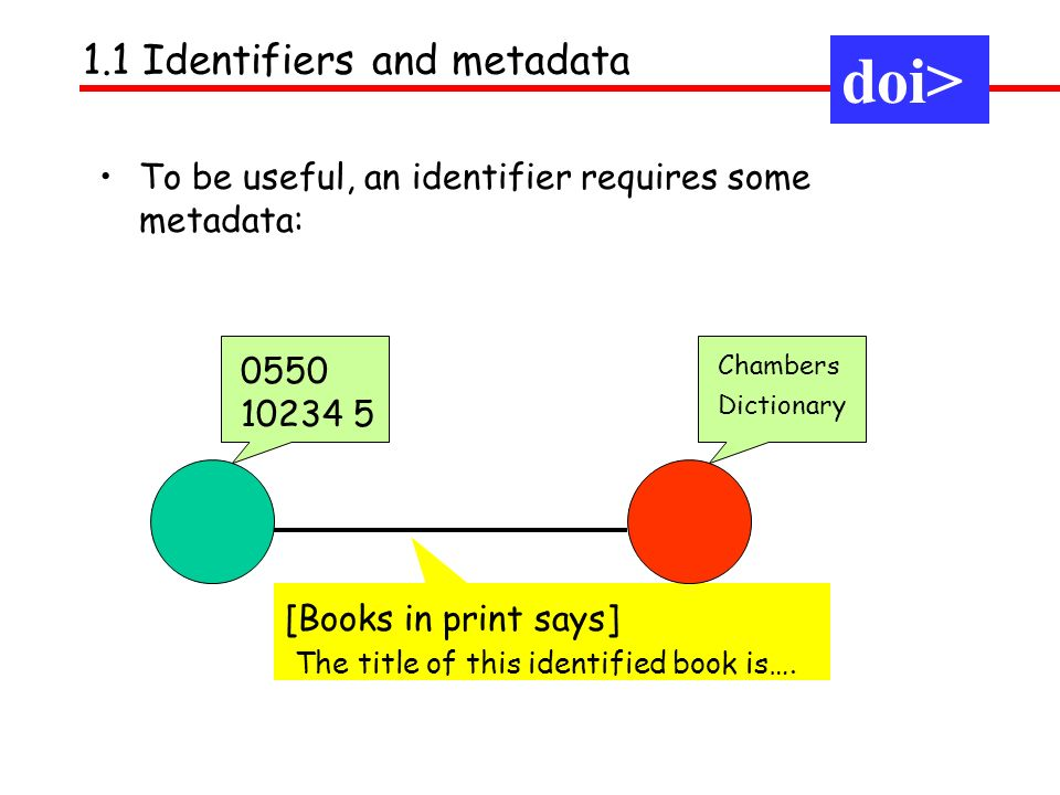 To be useful, an identifier requires some metadata: 1.1 Identifiers and metadata doi> 0550 10234 5 [Books in print says] The title of this identified