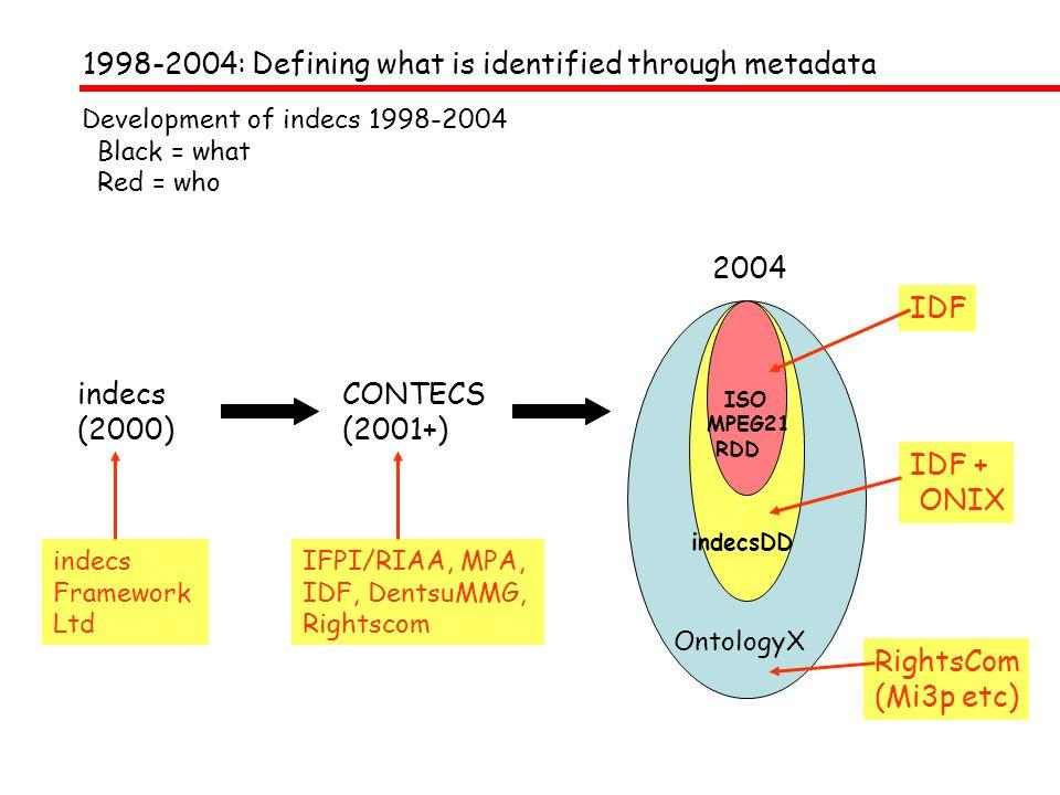 Internet: persistent identifiers on the web 1992: Berners-Lee: universal document identifier 1994: RFC 1738 : Uniform Resource Locator 1995: RFC 1808 : Relative Uniform Resource Locators 1998: RFC 2396 URI Generic Syntax (replaces 1738 and 1808)2004: RFC 2396 bis (revision) .