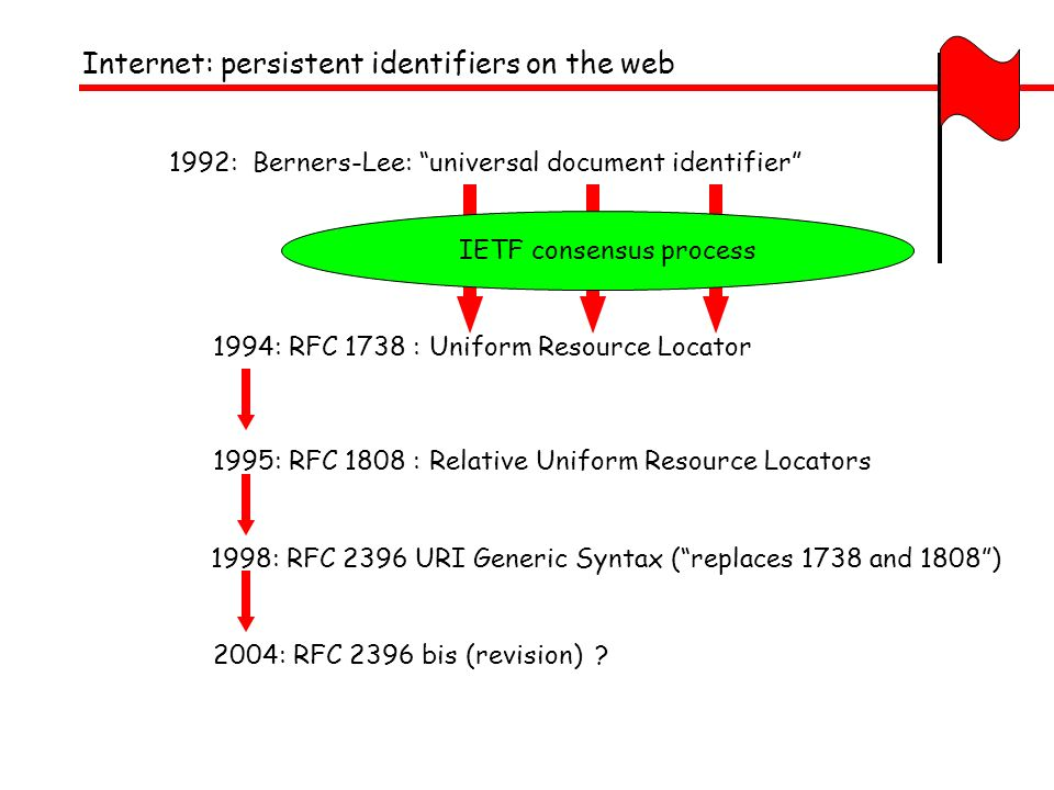 Internet: persistent identifiers on the web 1992: Berners-Lee: universal document identifier 1994: RFC 1738 : Uniform Resource Locator 1995: RFC 1808 : Relative Uniform Resource Locators 1998: RFC 2396 URI Generic Syntax (replaces 1738 and 1808)2004: RFC 2396 bis (revision) .