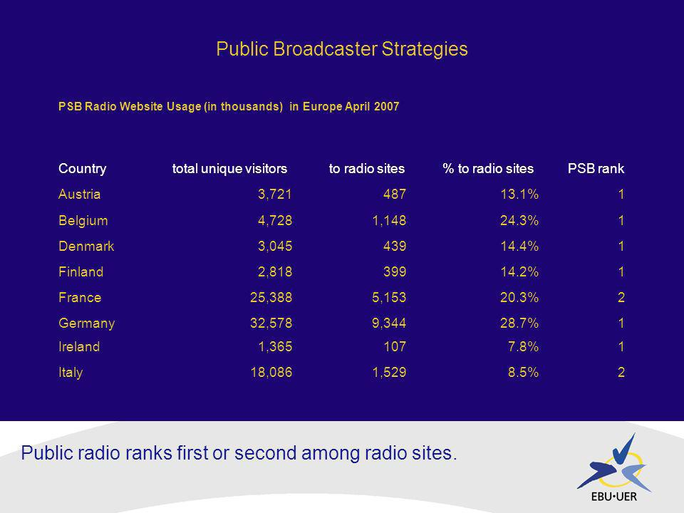 Public Broadcaster Strategies Public radio ranks first or second among radio sites.