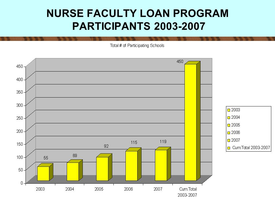 NURSE FACULTY LOAN PROGRAM PARTICIPANTS 2003-2007