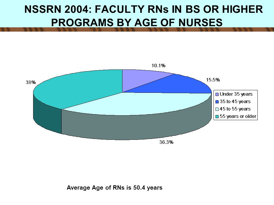 DIVISION OF NURSING (DN) BUDGET FY 2006- 2008 * in millions