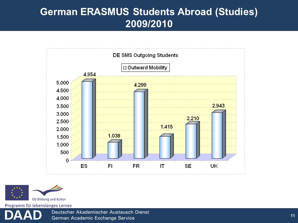 11 German ERASMUS Students Abroad (Studies) 2009/2010
