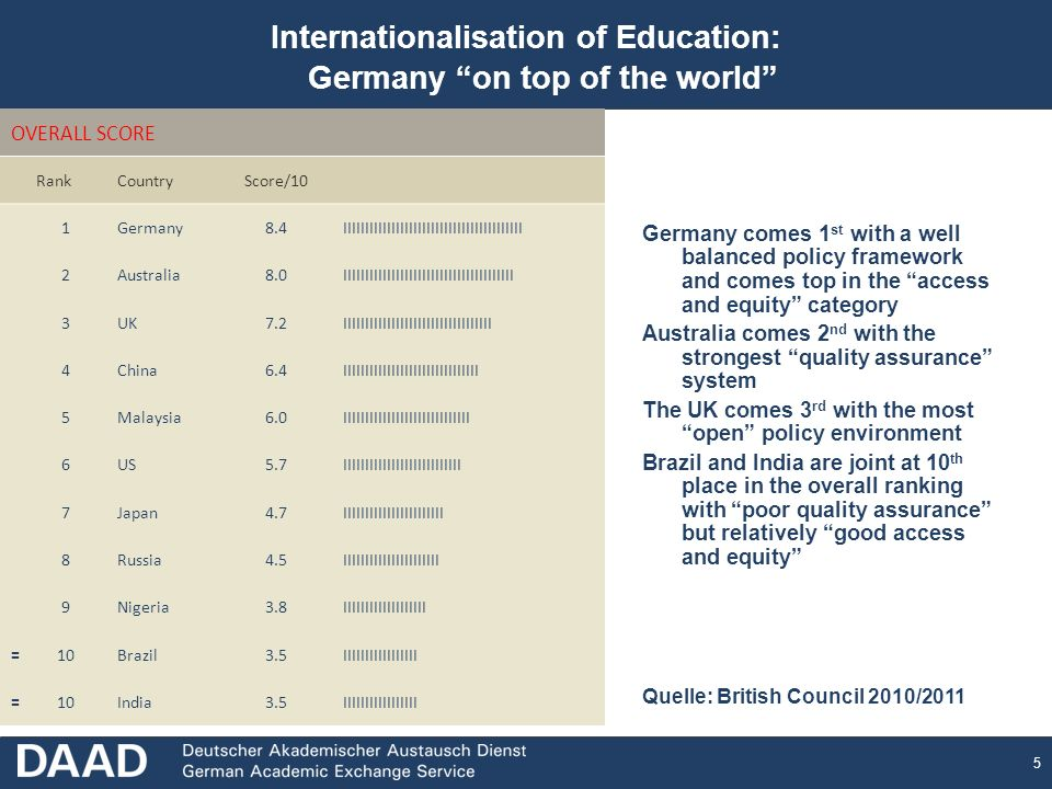 5 Internationalisation of Education: Germany on top of the world Germany comes 1 st with a well balanced policy framework and comes top in the access and equity category Australia comes 2 nd with the strongest quality assurance system The UK comes 3 rd with the most open policy environment Brazil and India are joint at 10 th place in the overall ranking with poor quality assurance but relatively good access and equity OVERALL SCORE RankCountryScore/10 1Germany8.4IIIIIIIIIIIIIIIIIIIIIIIIIIIIIIIIIIIIIIIII 2Australia8.0IIIIIIIIIIIIIIIIIIIIIIIIIIIIIIIIIIIIIII 3UK7.2IIIIIIIIIIIIIIIIIIIIIIIIIIIIIIIIII 4China6.4IIIIIIIIIIIIIIIIIIIIIIIIIIIIIII 5Malaysia6.0IIIIIIIIIIIIIIIIIIIIIIIIIIIII 6US5.7IIIIIIIIIIIIIIIIIIIIIIIIIII 7Japan4.7IIIIIIIIIIIIIIIIIIIIIII 8Russia4.5IIIIIIIIIIIIIIIIIIIIII 9Nigeria3.8IIIIIIIIIIIIIIIIIII =10Brazil3.5IIIIIIIIIIIIIIIII =10India3.5IIIIIIIIIIIIIIIII Quelle: British Council 2010/2011
