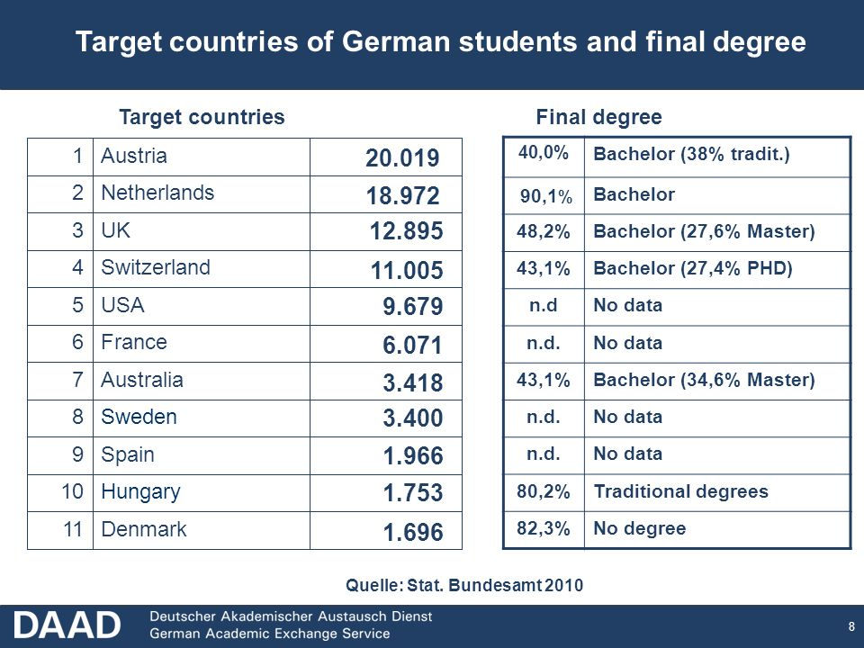 8 Target countries of German students and final degree Denmark11 Hungary10 Spain9 Sweden8 Australia7 France6 USA5 Switzerland4 UK3 Netherlands2 Austria1 20.019 18.972 12.895 11.005 9.679 6.071 3.400 3.418 1.966 1.753 1.696 40,0% Bachelor (38% tradit.) 90,1 % Bachelor 48,2%Bachelor (27,6% Master) 43,1%Bachelor (27,4% PHD) n.dNo data n.d.No data 43,1%Bachelor (34,6% Master) n.d.No data n.d.No data 80,2%Traditional degrees 82,3%No degree Target countriesFinal degree Quelle: Stat.