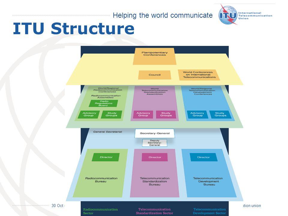 Helping the world communicate 30 Oct – 2 Nov 2006 3 international telecommunication union ITU Structure