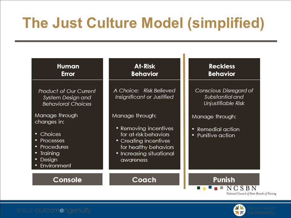 © 2012 The Just Culture Model (simplified) Reckless Behavior Conscious Disregard of Substantial and Unjustifiable Risk Manage through: Remedial action Punitive action At-Risk Behavior A Choice: Risk Believed Insignificant or Justified Manage through: Removing incentives for at-risk behaviors Creating incentives for healthy behaviors Increasing situational awareness Human Error Product of Our Current System Design and Behavioral Choices Manage through changes in: Choices Processes Procedures Training Design Environment ConsoleCoachPunish
