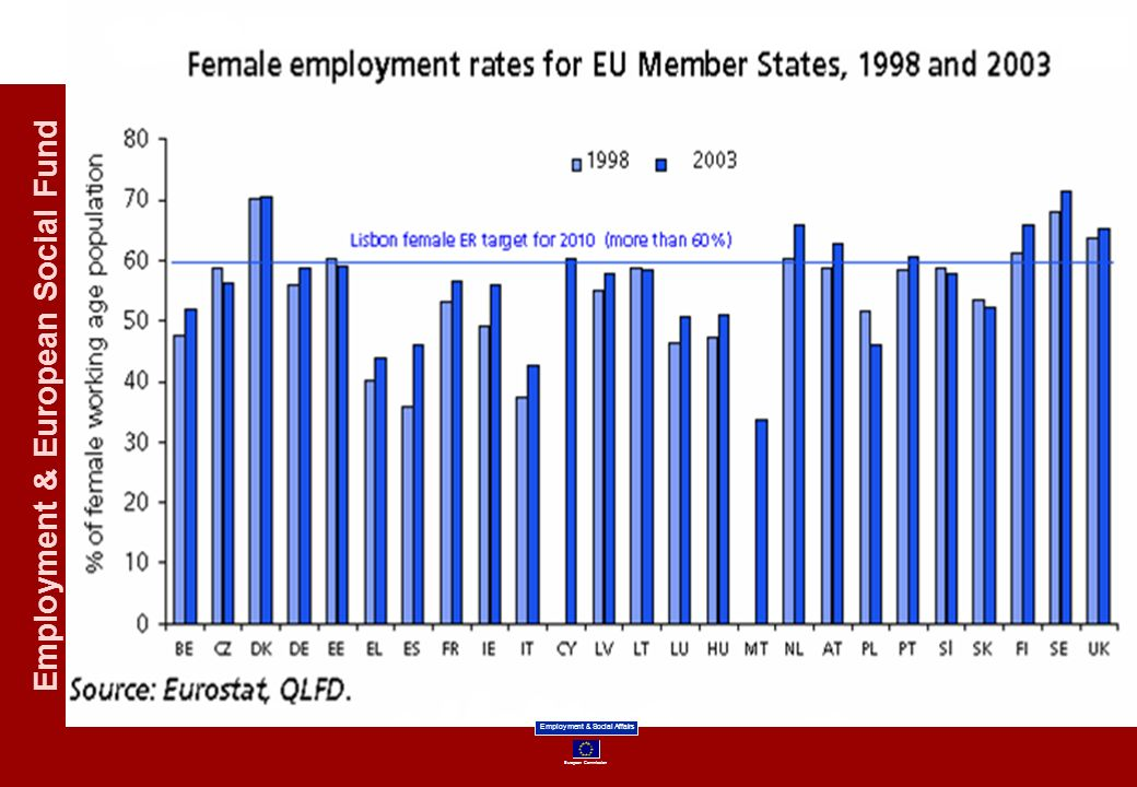 European Commission Employment & Social Affairs Employment & European Social Fund