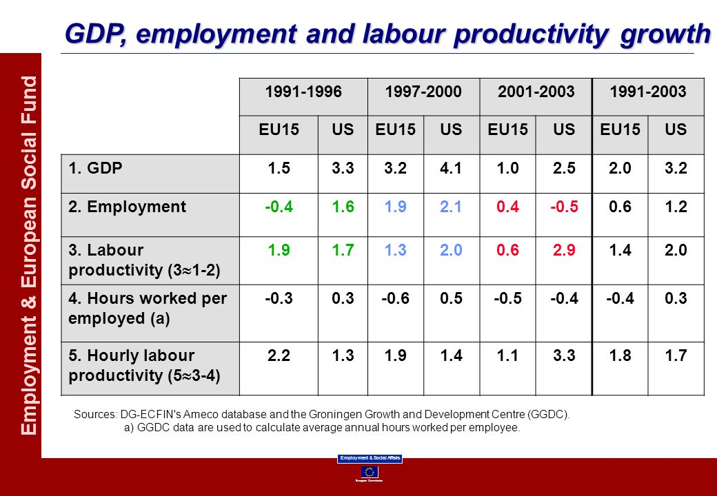 European Commission Employment & Social Affairs Employment & European Social Fund GDP, employment and labour productivity growth 1991-19961997-2000200